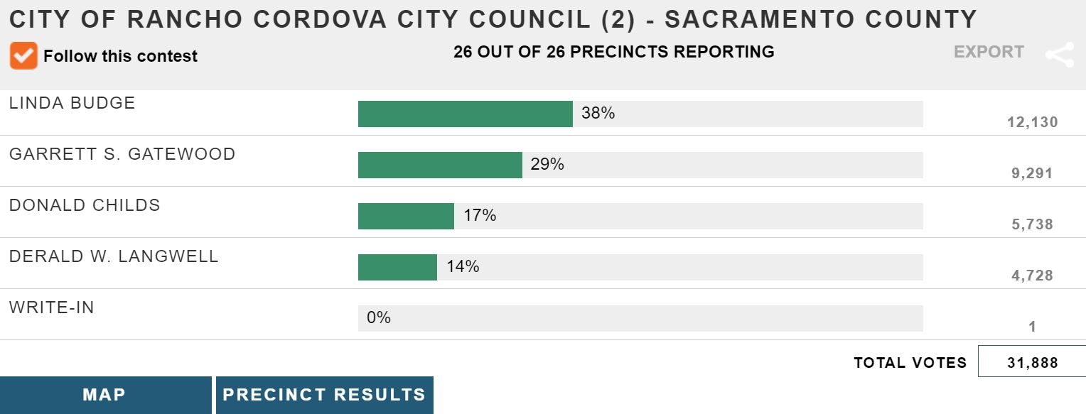 11302018 November 6, 2018 General Election - City of Rancho Cordova City Council Certified Election Results